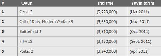 İlk 5 korsan oyun - PC