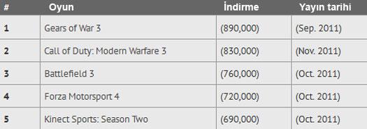 İlk 5 korsan oyun - Xbox