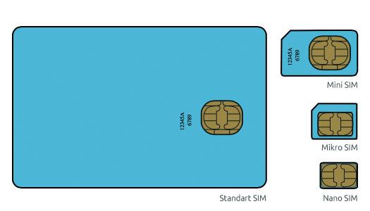 iphone 5 sim schablone