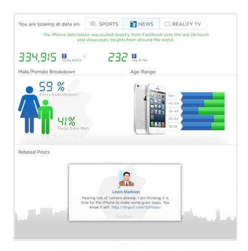 facebook sosyal ölçümleme