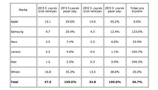 IDC 2013 3. çeyrek tablet pazarı