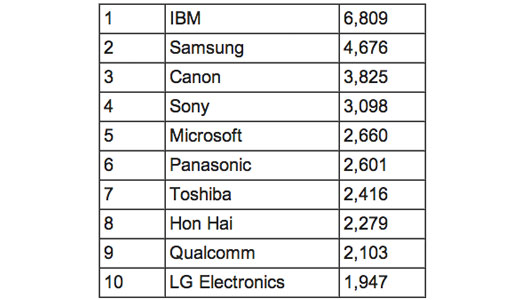 IBM patent listesi