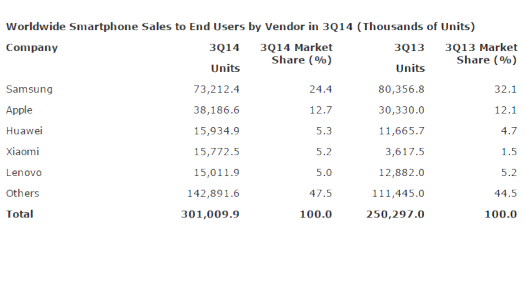 akıllı telefon satış raporu