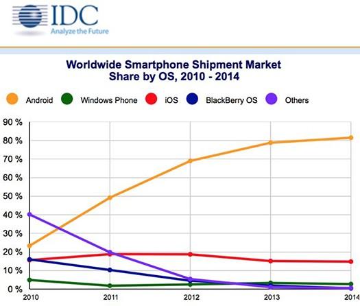 akıllı telefon pazar payı
