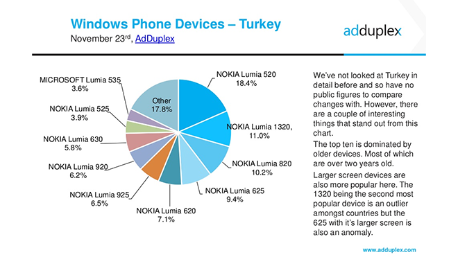 adduplex-nov-turkey-device