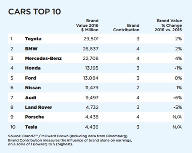 top-ten-car-brands