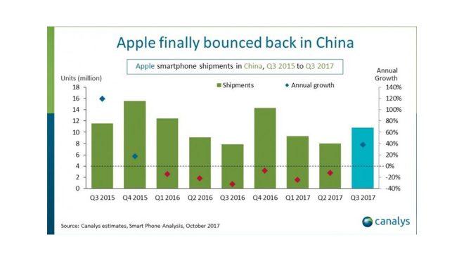 Huawei Apple Çin pazarı