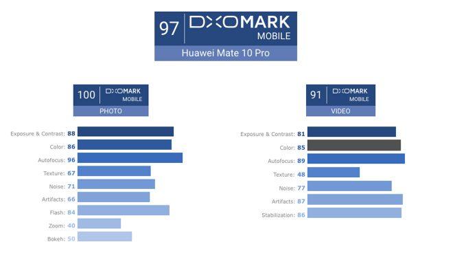 Huawei Mate 10 Pro DxO Mark puanı