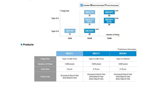 Sony'den 150 megapiksellik 8K video çekebilen sensör - LOG