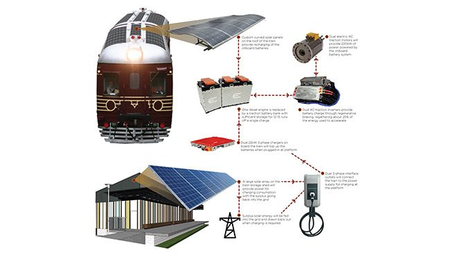 Güneş enerjili tren