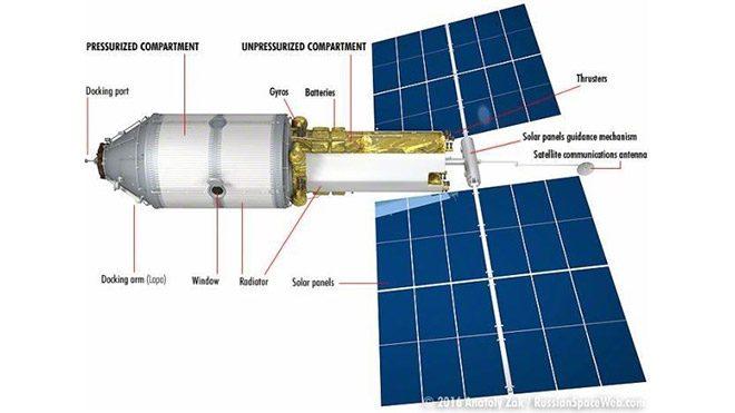 ISS Rusya