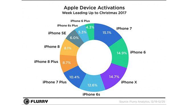 Apple ve Samsung tatil dönemi rapor