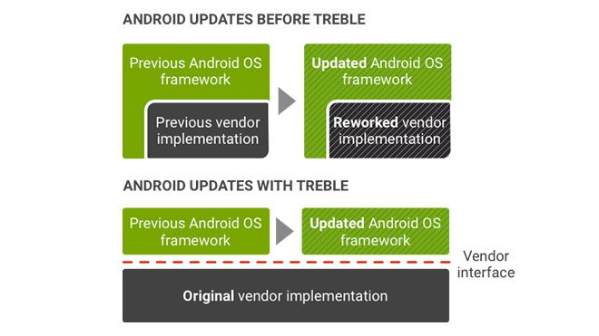 Google Android Project Treble