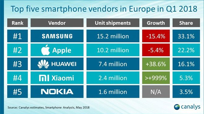 Xiaomi Avrupa