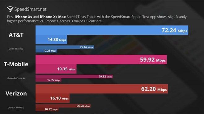 Apple iPhone Xs ve iPhone Xs Max