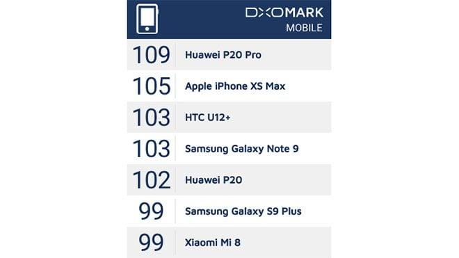 Apple iPhone Xs Max Huawei P20 Pro DxOMark