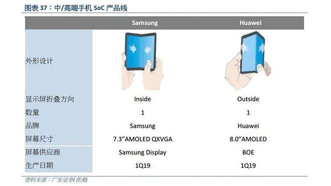 Huawei ilk 5G katlanabilir akıllı telefon modeli