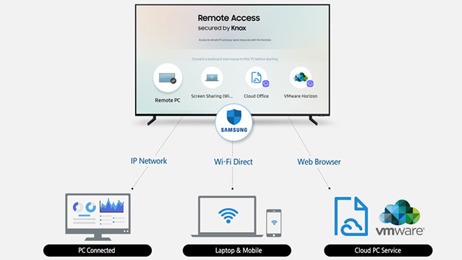 Samsung akıllı televizyon
