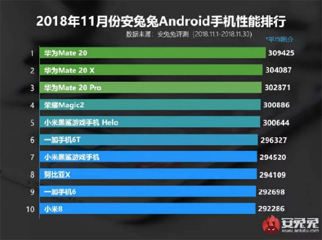 Kirin 980 AnTuTu Kirin 980 darbesi; işte AnTuTu'ya göre kasım ayının en güçlü Android akıllı telefon modelleri