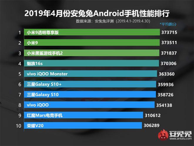 AnTuTu nisan ayının en güçlü Android akıllı telefon modelleri