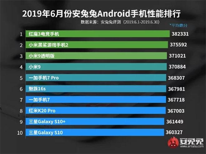 AnTuTu'ya göre haziran ayının en güçlü Android akıllı telefon modelleri