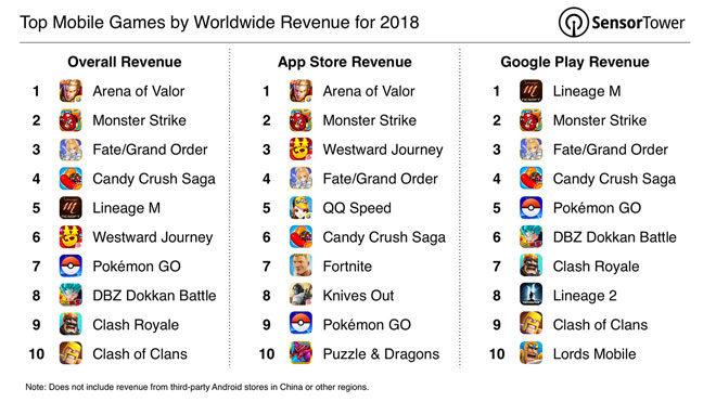 dünyanın en çok indirilen ve gelir getiren mobil oyunları