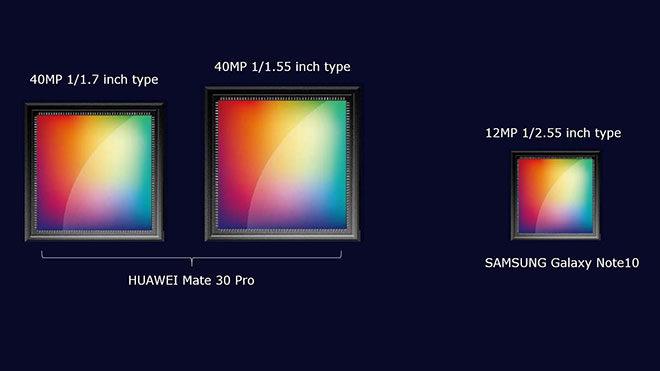 Huawei Mate 30 Pro Samsung Galaxy Note 10