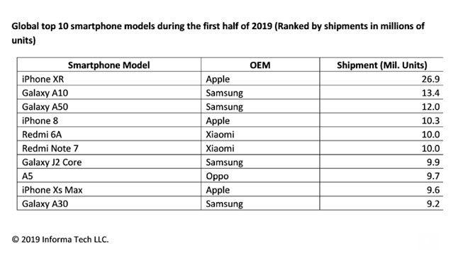 2019'un ilk yarısında en çok satan akıllı telefon belli oldu