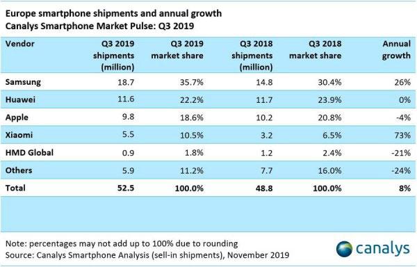 Avrupa'nın en çok akıllı telefon satan markaları [2019 3. çeyrek raporu]