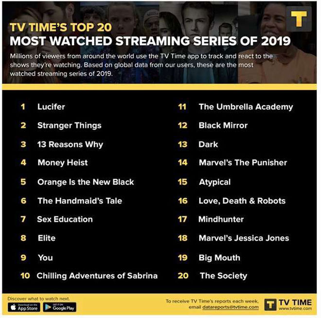 Netflix Lucifer liderliğinde en popüler diziler