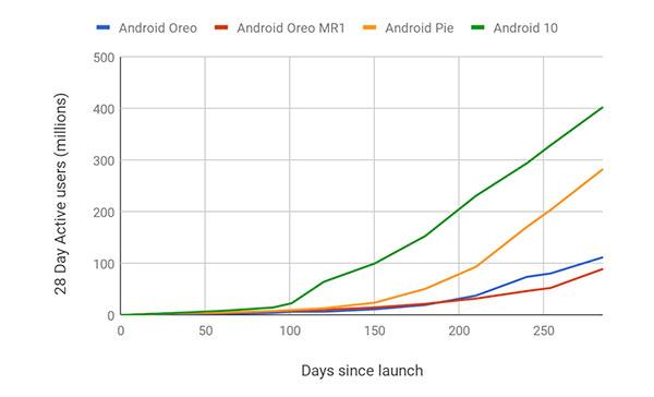 [Resim: android-11-isletim-sistemi-icin-yapilan-...ama-22.jpg]