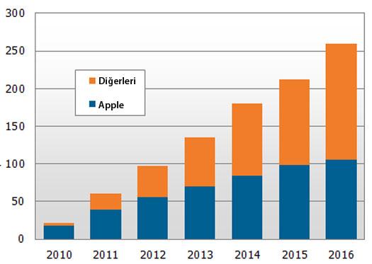 iPad / 2010 - 2016