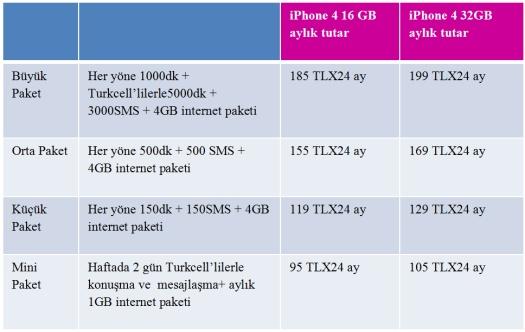 Turkcell iPhone 4 Paketleri