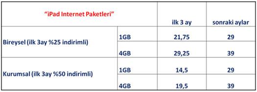Turkcell iPad