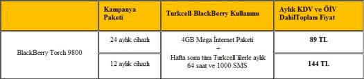 BlackBerry Torch 9800 Bireysel Paketler