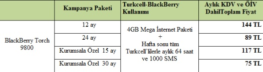 BlackBerry Torch 9800 Kurumsal Paketler