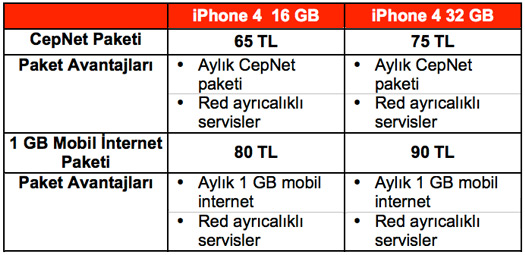 Vodafone Kontratlı Mobil İnternet Paketleri
